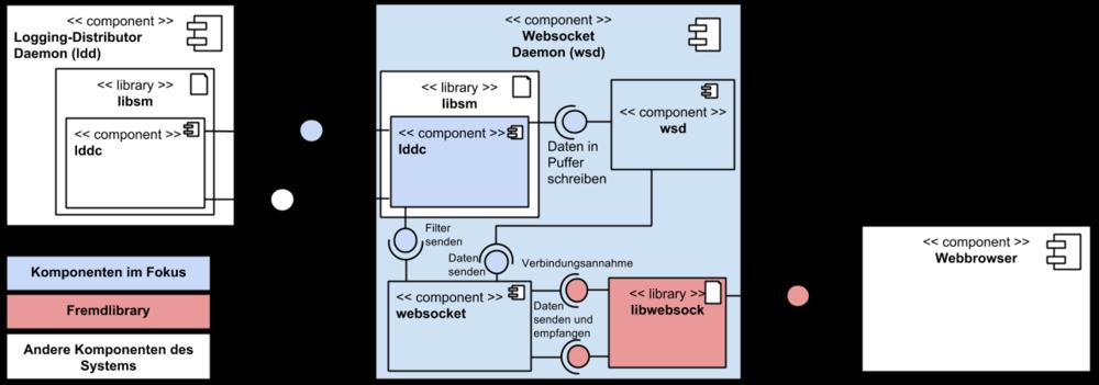 Ausgezeichnet Auto Komponenten Diagramm Zeitgenössisch - Die Besten ...