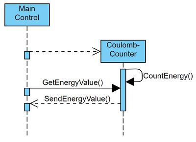 Sequenzdiagramm Coulomb Counter