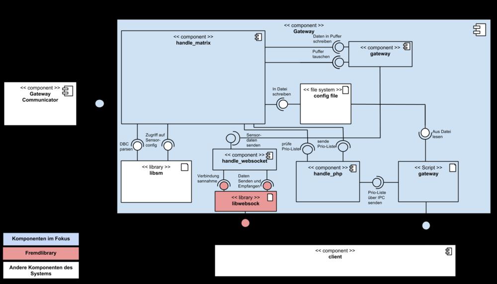 Ziemlich Auto Komponenten Diagramm Fotos - Elektrische Schaltplan ...